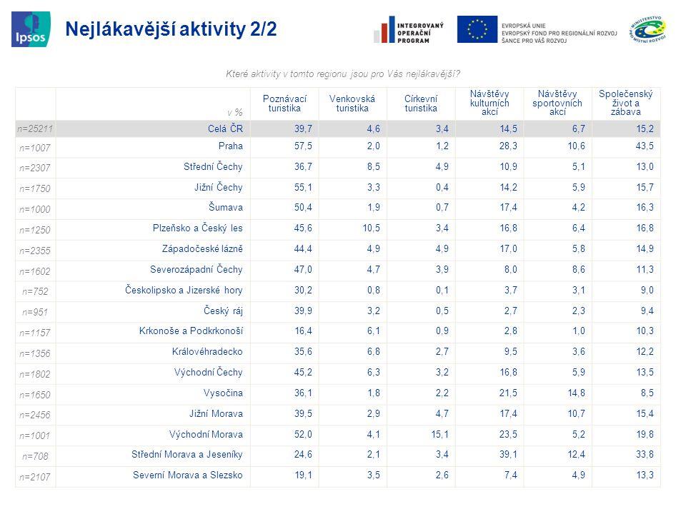 Nejlákavější aktivity 2/2 v % Poznávací turistika Venkovská turistika Církevní turistika Návštěvy kulturních akcí Návštěvy sportovních akcí Společensk