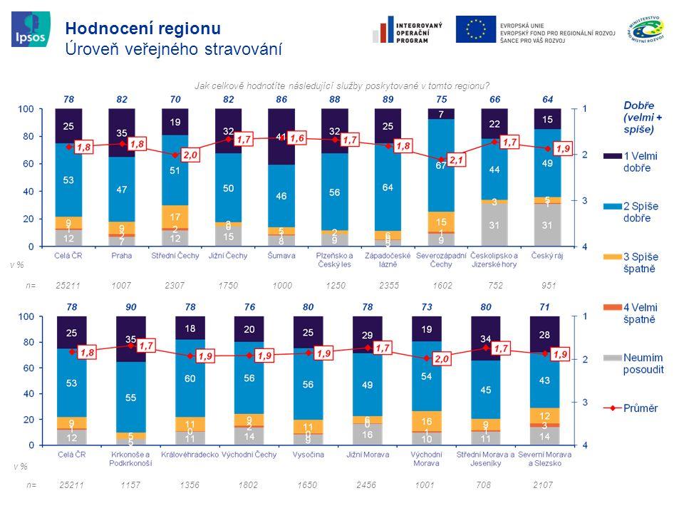 Hodnocení regionu Úroveň veřejného stravování Jak celkově hodnotíte následující služby poskytované v tomto regionu? n=25211115713561802165024561001708