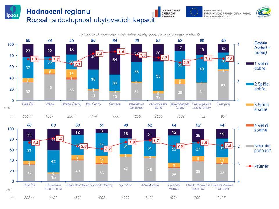 Hodnocení regionu Rozsah a dostupnost ubytovacích kapacit Jak celkově hodnotíte následující služby poskytované v tomto regionu.