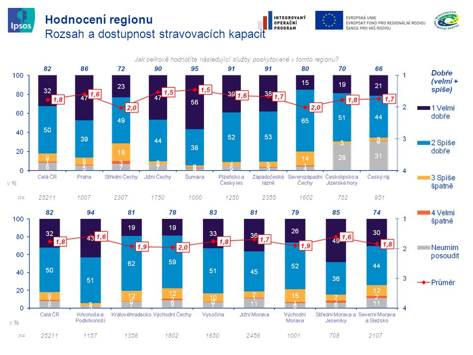 Hodnocení regionu Rozsah a dostupnost stravovacích kapacit Jak celkově hodnotíte následující služby poskytované v tomto regionu? n=2521111571356180216