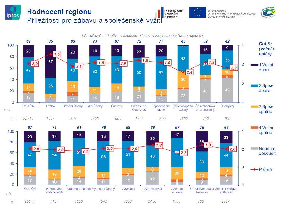 Hodnocení regionu Příležitosti pro zábavu a společenské vyžití Jak celkově hodnotíte následující služby poskytované v tomto regionu? n=252111157135618