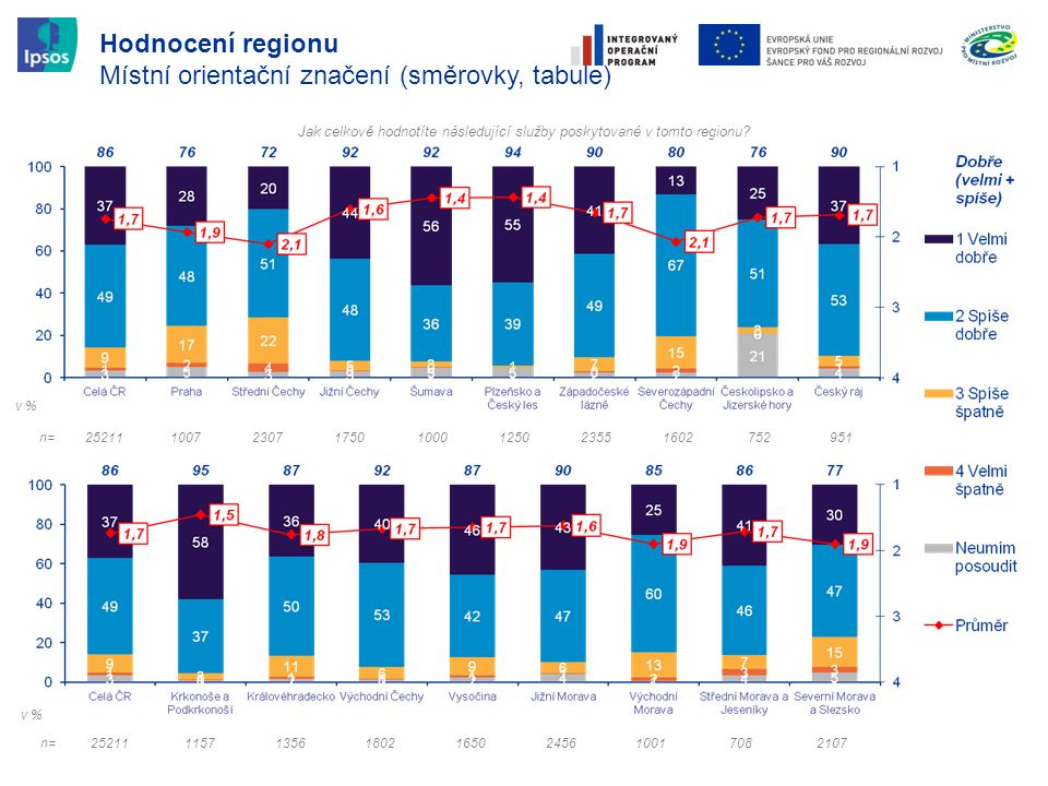Hodnocení regionu Místní orientační značení (směrovky, tabule) Jak celkově hodnotíte následující služby poskytované v tomto regionu? n=252111157135618