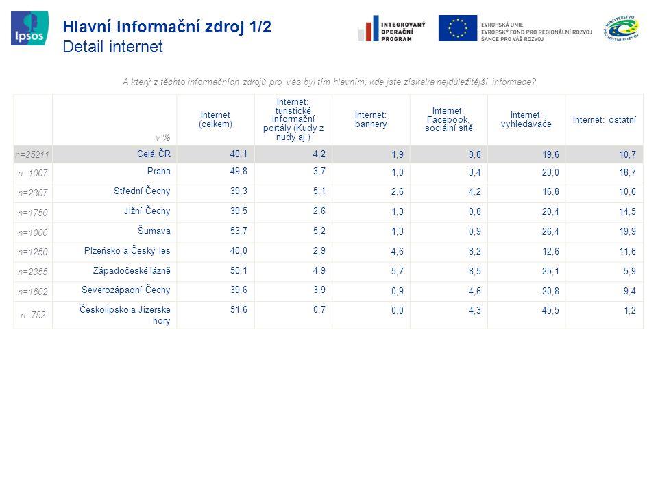 Hlavní informační zdroj 1/2 Detail internet v % Internet (celkem) Internet: turistické informační portály (Kudy z nudy aj.) Internet: bannery Internet
