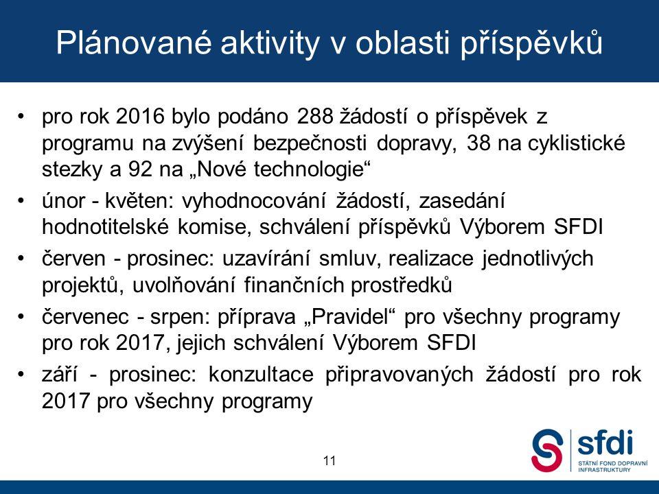 """Plánované aktivity v oblasti příspěvků pro rok 2016 bylo podáno 288 žádostí o příspěvek z programu na zvýšení bezpečnosti dopravy, 38 na cyklistické stezky a 92 na """"Nové technologie únor - květen: vyhodnocování žádostí, zasedání hodnotitelské komise, schválení příspěvků Výborem SFDI červen - prosinec: uzavírání smluv, realizace jednotlivých projektů, uvolňování finančních prostředků červenec - srpen: příprava """"Pravidel pro všechny programy pro rok 2017, jejich schválení Výborem SFDI září - prosinec: konzultace připravovaných žádostí pro rok 2017 pro všechny programy 11"""