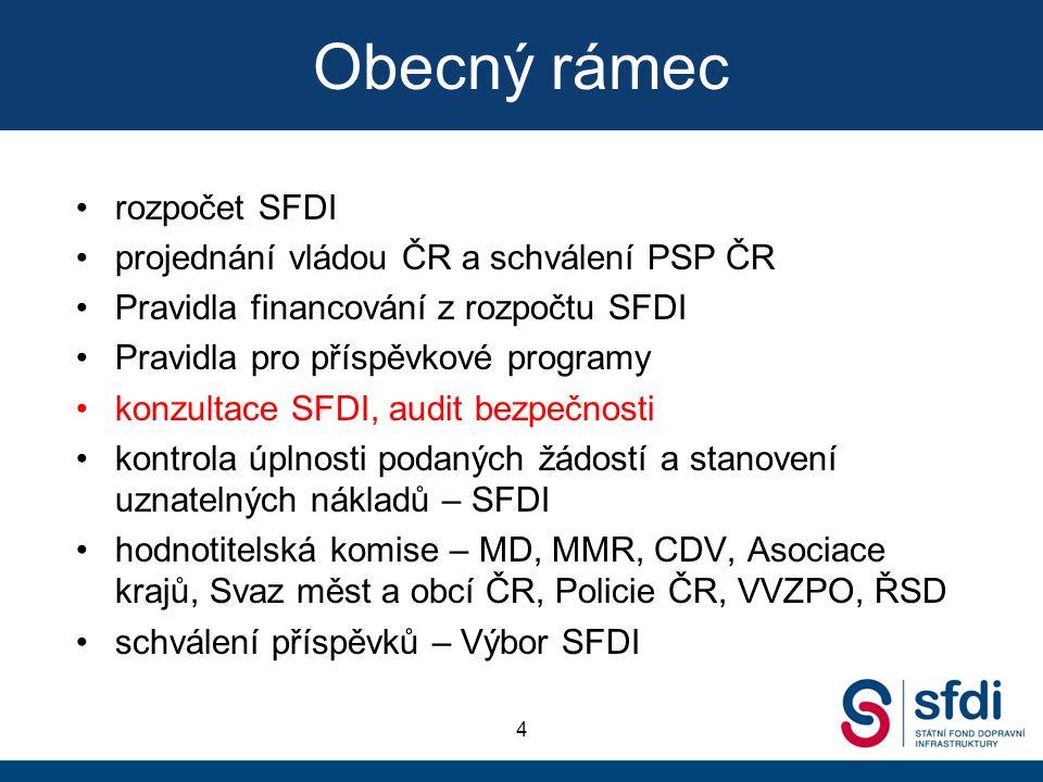 Obecný rámec rozpočet SFDI projednání vládou ČR a schválení PSP ČR Pravidla financování z rozpočtu SFDI Pravidla pro příspěvkové programy konzultace S
