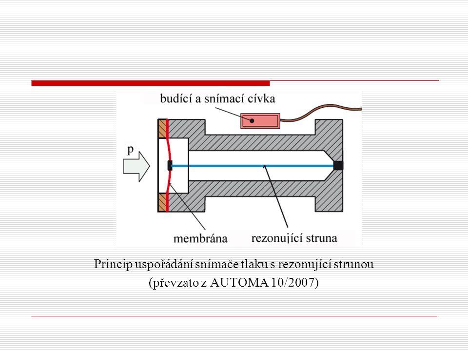 Princip uspořádání snímače tlaku s rezonující strunou (převzato z AUTOMA 10/2007)