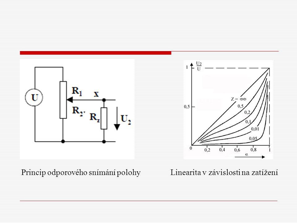 Princip odporového snímání polohy Linearita v závislosti na zatížení