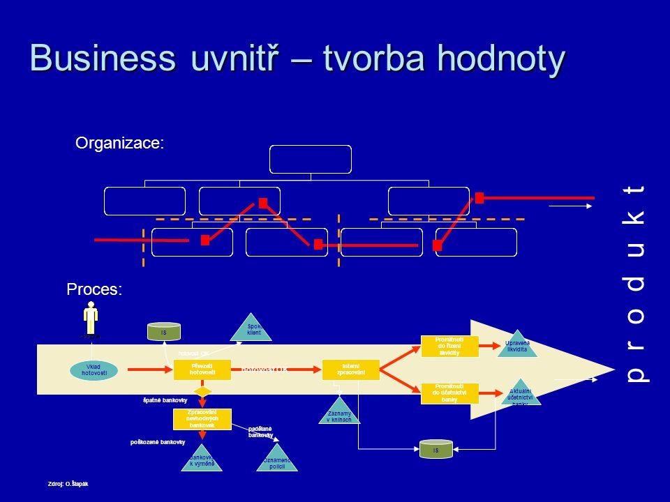 Business z vnějšku – služba, produkt Služba / produkt