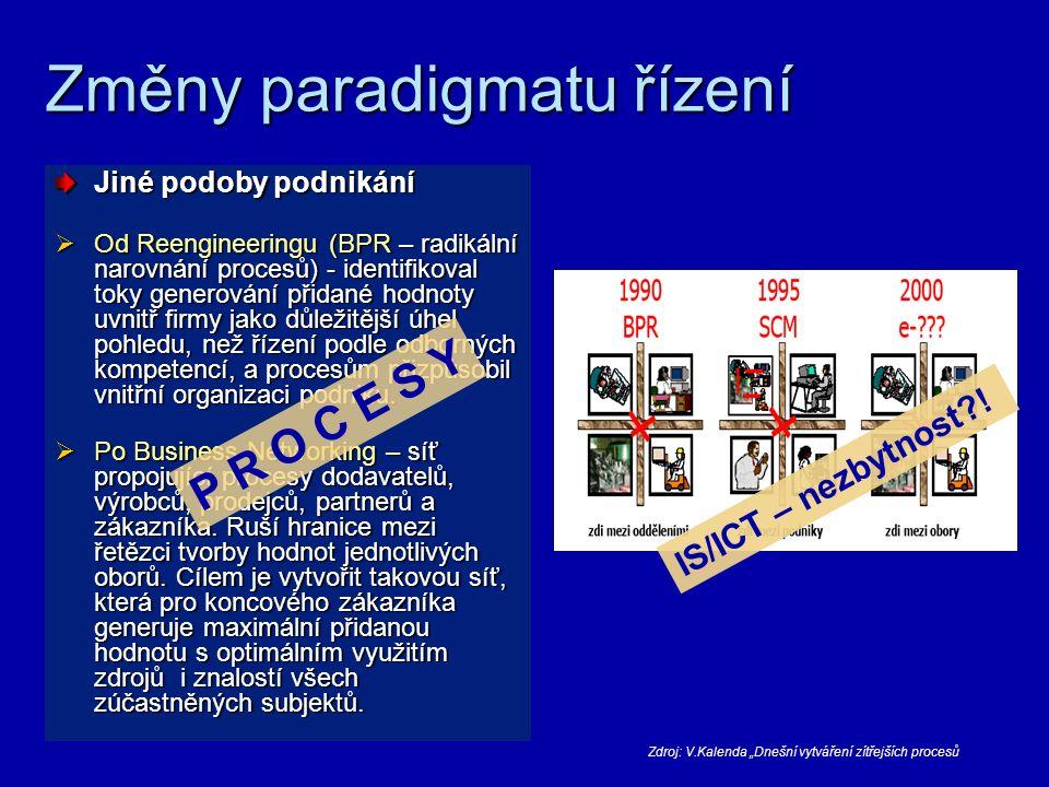 Historie vývoje podniku 1.