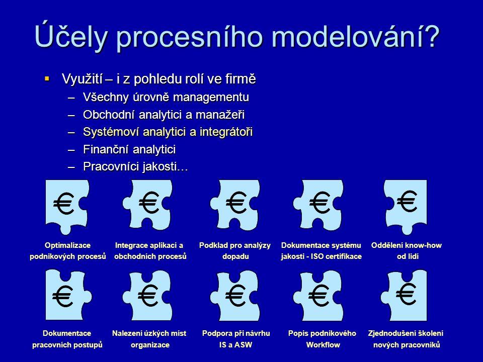 Klasifikace procesů  Dle hranic procesu -procesy vnitropodnikové -procesy mezipodnikové  Dle zachycení v referenčních modelech odvětví -procesy zachycené v referenčních modelech odvětví -procesy v konkrétním podniku  Dle podle úrovně řízení procesů -ad hoc řízené procesy -opakovatelná úroveň řízení procesu (Je zde snaha řídit průběh procesu.
