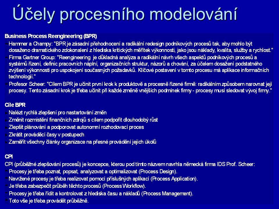  Využití – i z pohledu rolí ve firmě –Všechny úrovně managementu –Obchodní analytici a manažeři –Systémoví analytici a integrátoři –Finanční analytici –Pracovníci jakosti… Dokumentace pracovních postupů Optimalizace podnikových procesů Oddělení know-how od lidí Integrace aplikací a obchodních procesů Dokumentace systému jakosti - ISO certifikace Zjednodušení školení nových pracovníků Nalezení úzkých míst organizace Podklad pro analýzy dopadu Podpora při návrhu IS a ASW Popis podnikového Workflow Účely procesního modelování