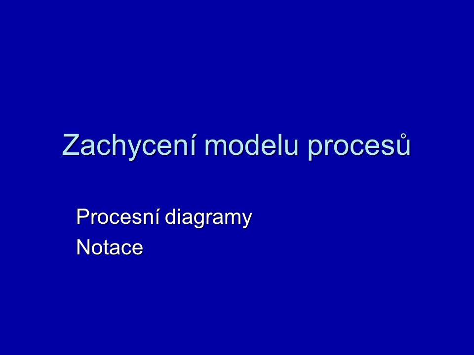 Proč modelování procesů při tvorbě a inovaci IS/ICT.
