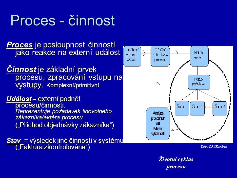 Zachycení modelu procesů Procesní diagramy Notace