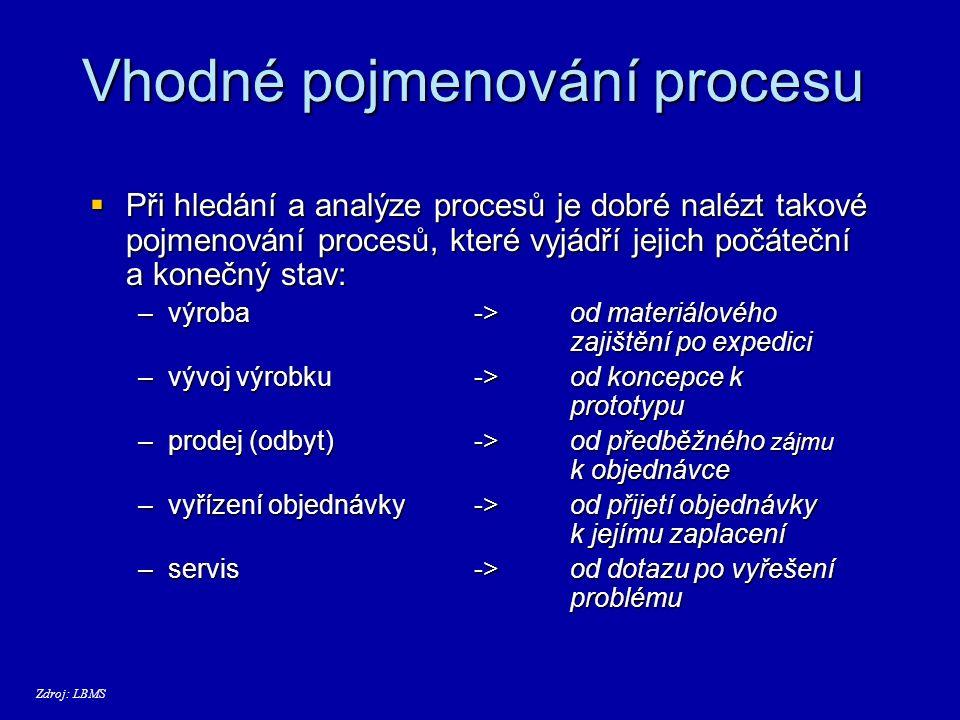 Proces v modelu   Proces - typ x instance   Typ procesu je zobecnění v čase probíhajících konkrétních průběhů aktivit podniku (instancí) do abstraktního průběhu (typ procesu), který je schopen pojmout charakteristiky všech zobecněných průběhů.