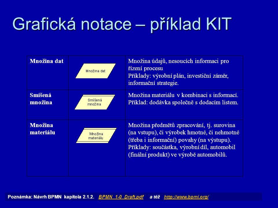 Grafická notace – příklad KIT ProblémProblém, spojený s procesem v jistém jeho místě (stavu).