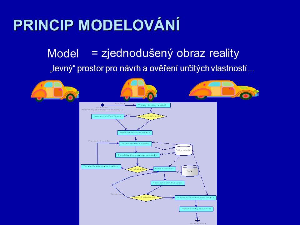 Význam modelování nejen v IS/ICT