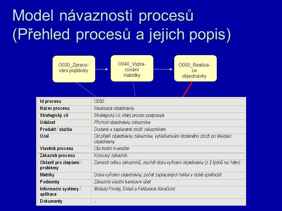 Grafická notace – příklad KIT Množina datMnožina údajů, nesoucích informaci pro řízení procesu Příklady: výrobní plán, investiční záměr, informační strategie.