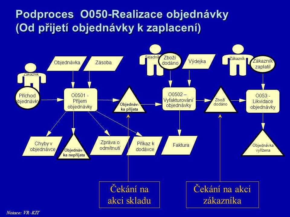 Model návaznosti procesů (Přehled procesů a jejich popis) O030_Zpraco- vání poptávky O040_Vypra- cování nabídky O050_Realiza- ce objednávky …..