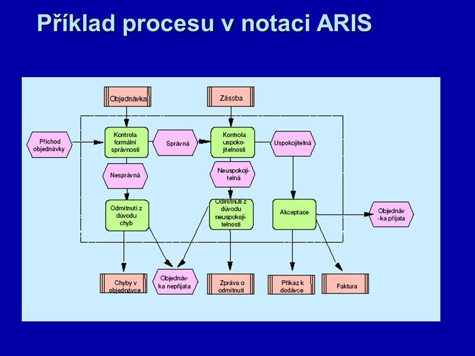 Příklad procesu znázorněného ve Visio