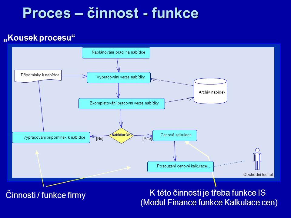 """Proces = posloupnost činností jako reakce na událost Činnost může být komplexní/elementární prováděna pouze člověkem (""""zkoušení studenta ), strojem (""""vylisování nárazníku auta ), člověkem za podpory stroje (""""přišití knoflíku ) člověkem za podpory ASW (""""zaevidování známky ze zkoušky ) ASW (""""hlídání poklesu zásoby pod limit ) … Funkce = požívána často jako synonymum činnosti Funkce IS = činnost prováděná informačním systémem Funkce ASW = činnost prováděná ASW Use-case = vymezení použití elementární funkčnosti aplikačního systému Užití systému např."""