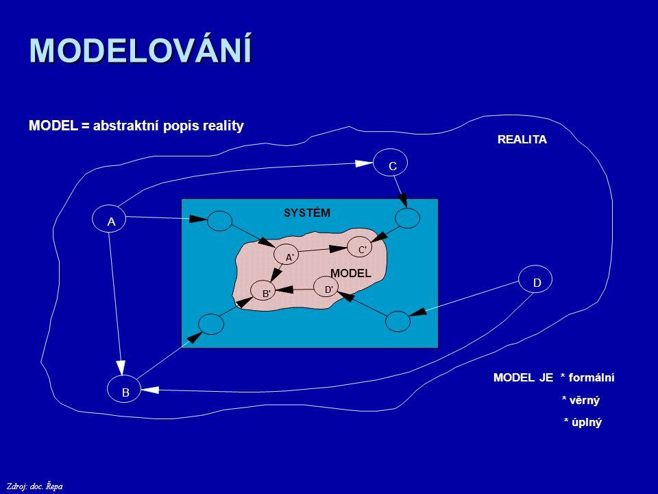 """PRINCIP MODELOVÁNÍ Model = zjednodušený obraz reality """"levný prostor pro návrh a ověření určitých vlastností…"""