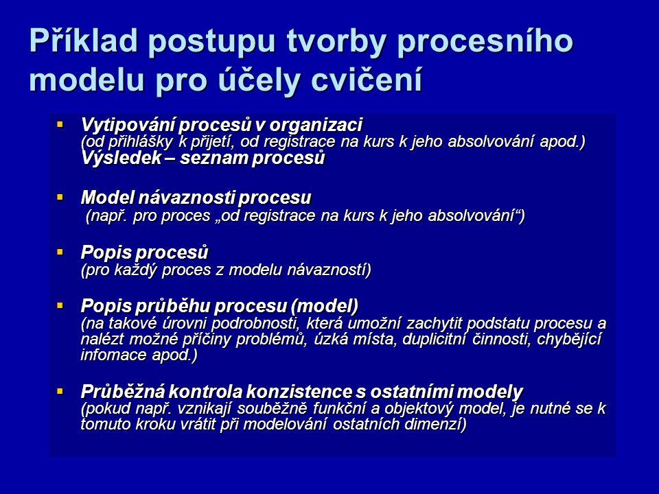 Příklad metody popisu procesů