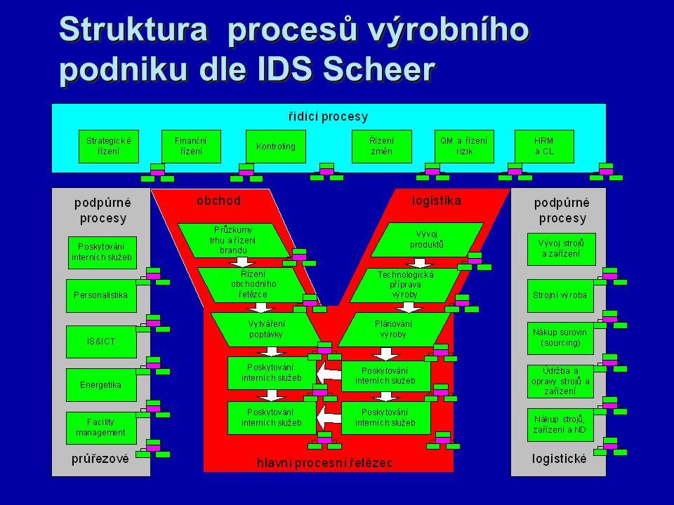 Příklad postupu tvorby procesního modelu pro účely cvičení  Vytipování procesů v organizaci (od přihlášky k přijetí, od registrace na kurs k jeho absolvování apod.) Výsledek – seznam procesů  Model návaznosti procesu (např.