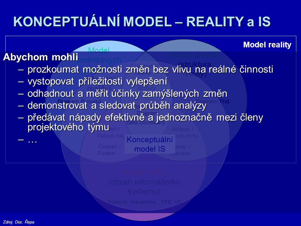 """MODELOVÁNÍ - PRINCIP TŘÍ """"ARCHITEKTUR Konceptuální úroveň Technologická úroveň Fyzická úroveň Model reality Technologický model Implementační model Design Implementace Zdroj: Ř,CH., S"""