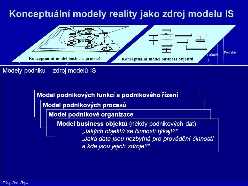KONCEPTUÁLNÍ MODEL – REALITY a IS Model podnikových procesů (chování reality) Model objektů (struktura reality) Model funkcí (obsah informačního systému) State Transition Diagram Funkční hierarchie, DFD, UC Diagram TřídDiagram Procesů Atributy / Datové prvky Události / Datové toky Data Dictionary Metody / Operace Činnosti / Funkce Události / Metody Stavy / Atributy Model reality Zdroj: Doc.