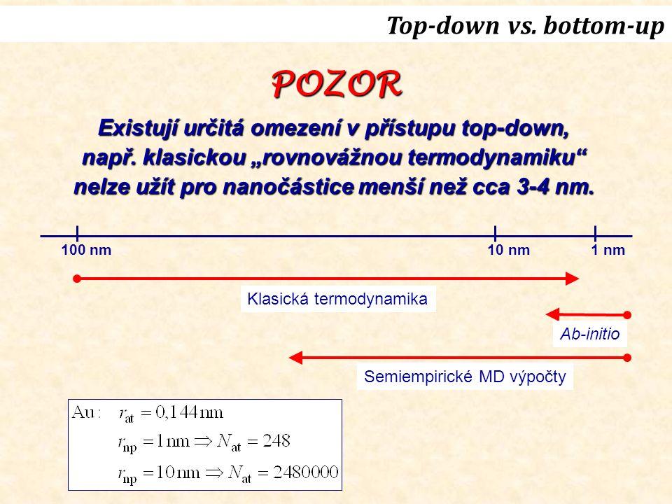 100 nm10 nm1 nm Klasická termodynamika Ab-initio Semiempirické MD výpočty POZOR Existují určitá omezení v přístupu top-down, např.