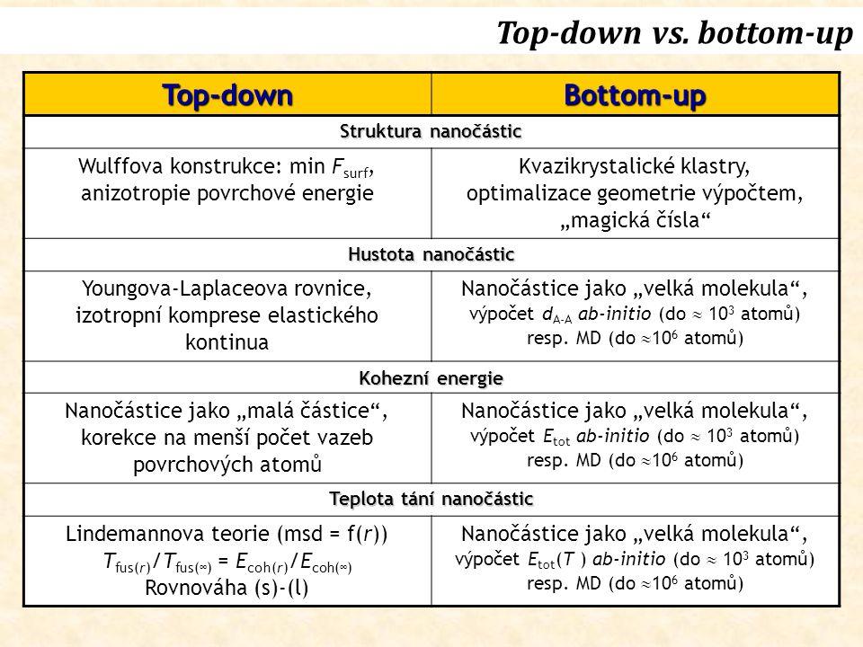 Top-downBottom-up Struktura nanočástic Wulffova konstrukce: min F surf, anizotropie povrchové energie Kvazikrystalické klastry, optimalizace geometrie