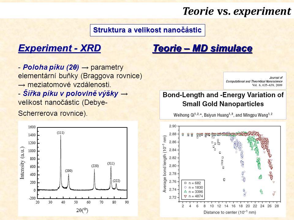 Experiment - XRD - Poloha píku (2θ) → parametry elementární buňky (Braggova rovnice) → meziatomové vzdálenosti. - Šířka píku v polovině výšky → veliko