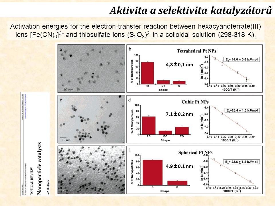 Aktivita a selektivita katalyzátorů Activation energies for the electron-transfer reaction between hexacyanoferrate(III) ions [Fe(CN) 6 ] 3+ and thiosulfate ions (S 2 O 3 ) 2- in a colloidal solution (298-318 K).