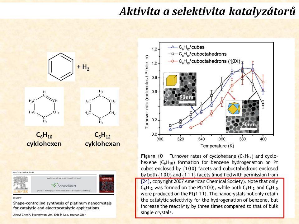Aktivita a selektivita katalyzátorů C 6 H 10 cyklohexen C 6 H 12 cyklohexan + H 2
