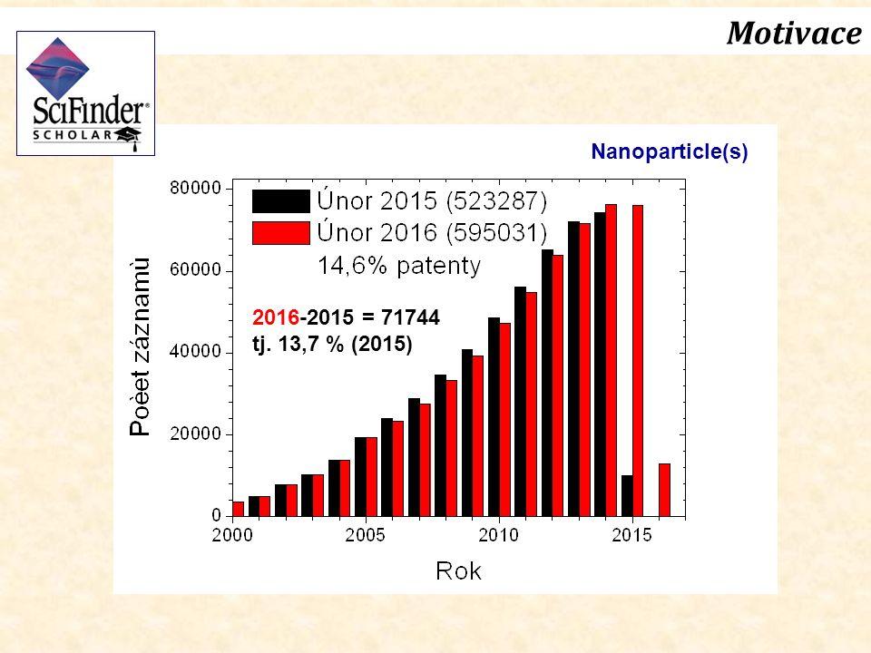 Motivace http://www.scimagojr.com/compare.php Databáze Scopus Nanoscience and Nanotechnology 1996-2014 svět: 328808 (USA, Čína, Japonsko, Německo) ČR: 1622 (31/142 zemí)