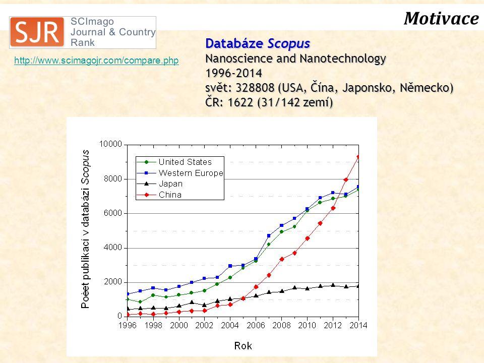 Motivace http://www.scimagojr.com/compare.php Databáze Scopus Nanoscience and Nanotechnology 1996-2014 svět: 328808 (USA, Čína, Japonsko, Německo) ČR: