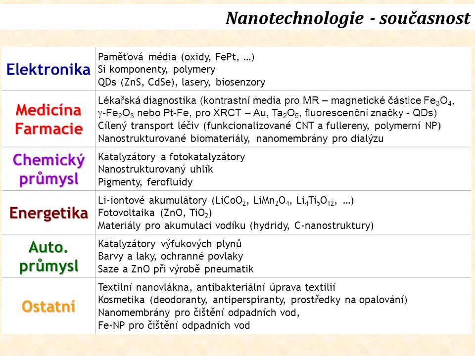 Nanotechnologie - současnost Elektronika Paměťová média (oxidy, FePt, …) Si komponenty, polymery QD s (ZnS, CdSe), lasery, biosenzory MedicínaFarmacie L ékařská diagnostika (kontrastní media pro MR – magnetické částice Fe 3 O 4,  - Fe 2 O 3 nebo Pt-Fe, pro XRCT – Au, Ta 2 O 5, fluorescenční značky - QDs) Cílený transport léčiv (funkcionalizované CNT a fullereny, polymerní NP) Nanostrukturované biomateriály, nanomembrány pro dialýzu Chemickýprůmysl Katalyzátory a fotokatalyzátory Nanostrukturovaný uhlík Pigmenty, ferofluidy Energetika Li-iontové akumulátory (LiCoO 2, LiMn 2 O 4, Li 4 Ti 5 O 12, …) Fotovoltaika (ZnO, TiO 2 ) Materiály pro akumulaci vodíku (hydridy, C-nanostruktury) Auto.