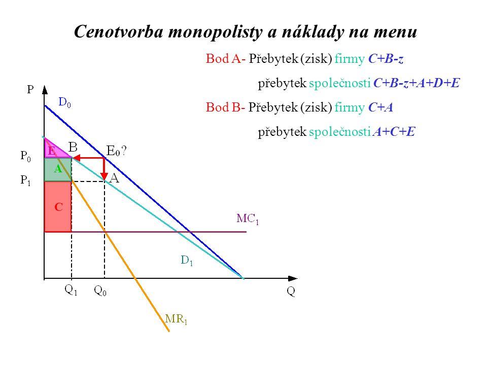 Bod A- Přebytek (zisk) firmy C+B-z přebytek společnosti C+B-z+A+D+E Bod B- Přebytek (zisk) firmy C+A přebytek společnosti A+C+E C A E Cenotvorba monopolisty a náklady na menu