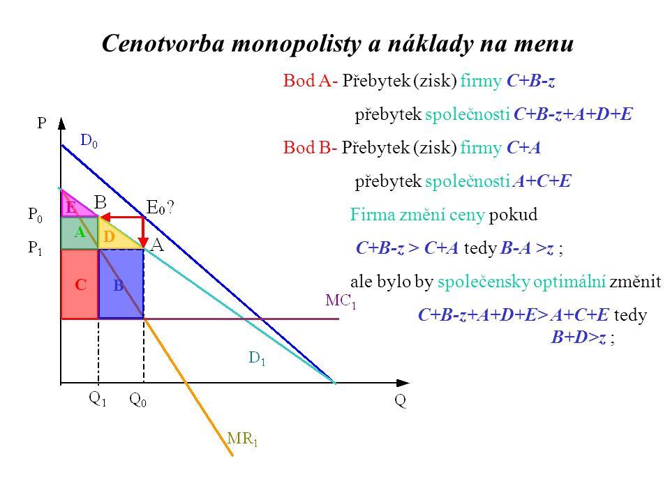 Bod A- Přebytek (zisk) firmy C+B-z přebytek společnosti C+B-z+A+D+E Bod B- Přebytek (zisk) firmy C+A přebytek společnosti A+C+E Firma změní ceny pokud C+B-z > C+A tedy B-A >z ; ale bylo by společensky optimální změnit C+B-z+A+D+E> A+C+E tedy B+D>z ; C B A D E Cenotvorba monopolisty a náklady na menu