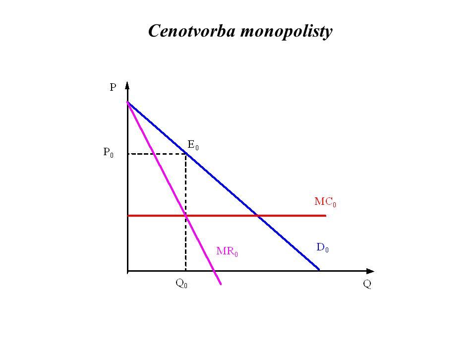 Cenotvorba monopolisty
