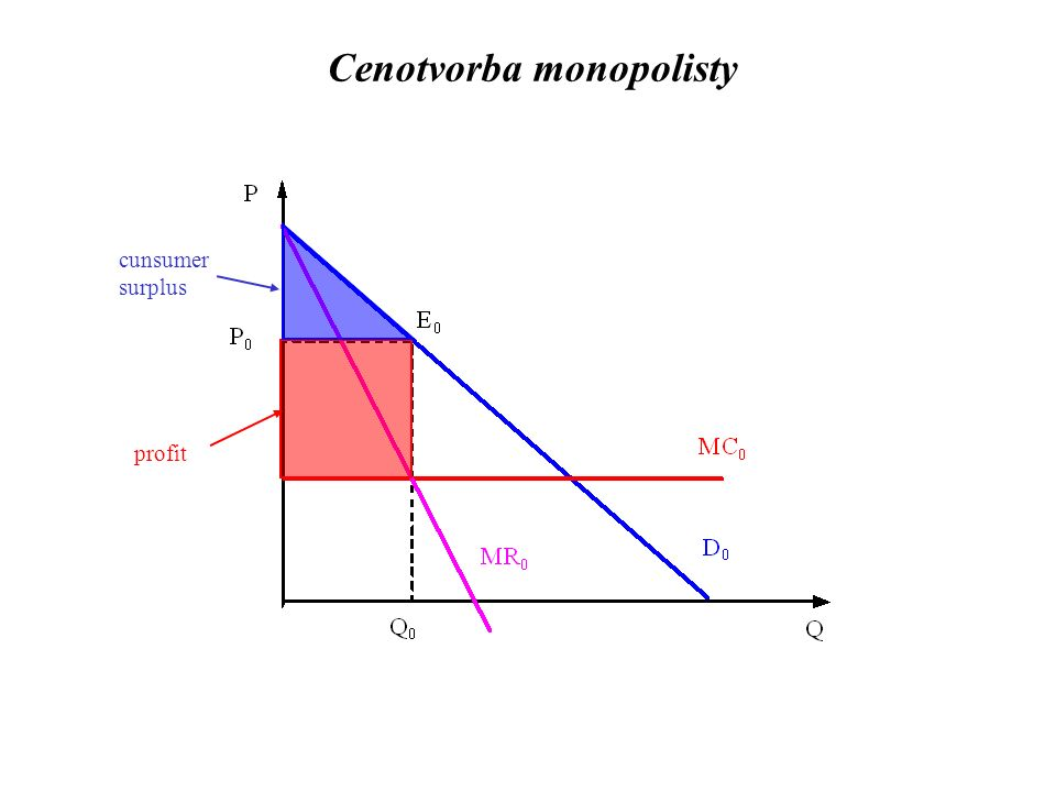 profit cunsumer surplus Cenotvorba monopolisty