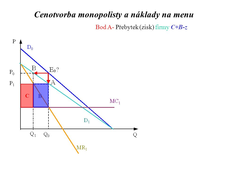 Bod A- Přebytek (zisk) firmy C+B-z C B Cenotvorba monopolisty a náklady na menu
