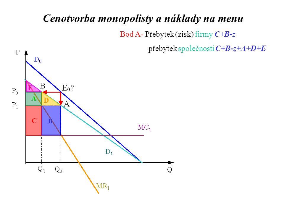 Bod A- Přebytek (zisk) firmy C+B-z přebytek společnosti C+B-z+A+D+E C B A D E Cenotvorba monopolisty a náklady na menu