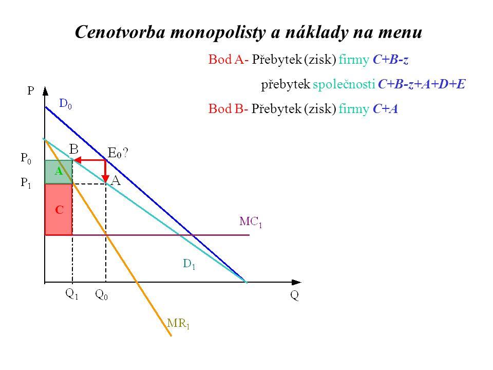 Bod A- Přebytek (zisk) firmy C+B-z přebytek společnosti C+B-z+A+D+E Bod B- Přebytek (zisk) firmy C+A C A Cenotvorba monopolisty a náklady na menu