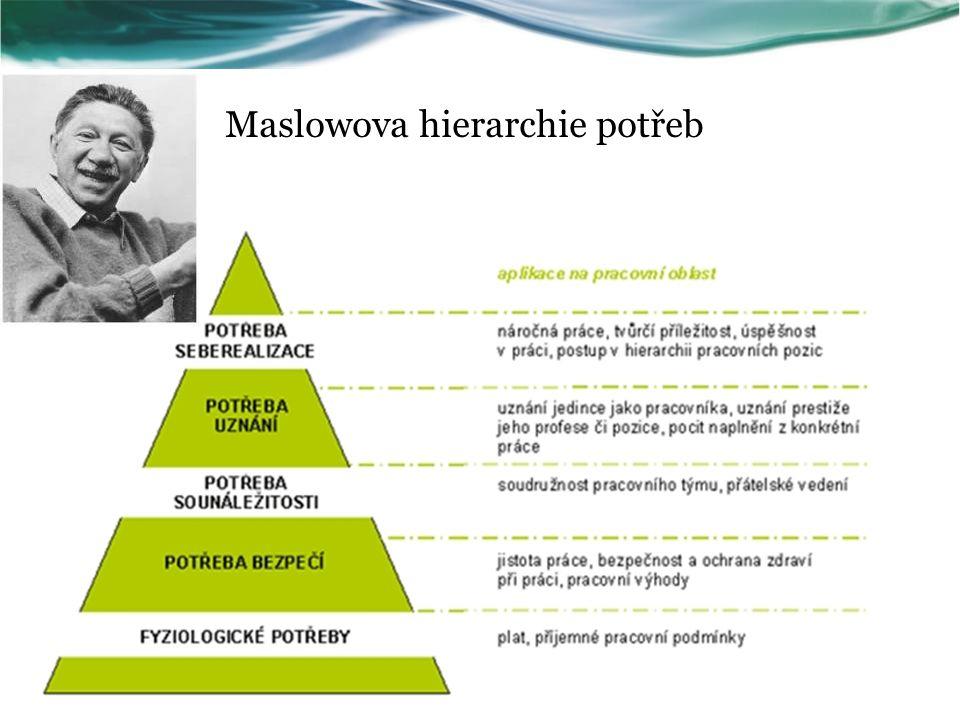 Maslowova hierarchie potřeb