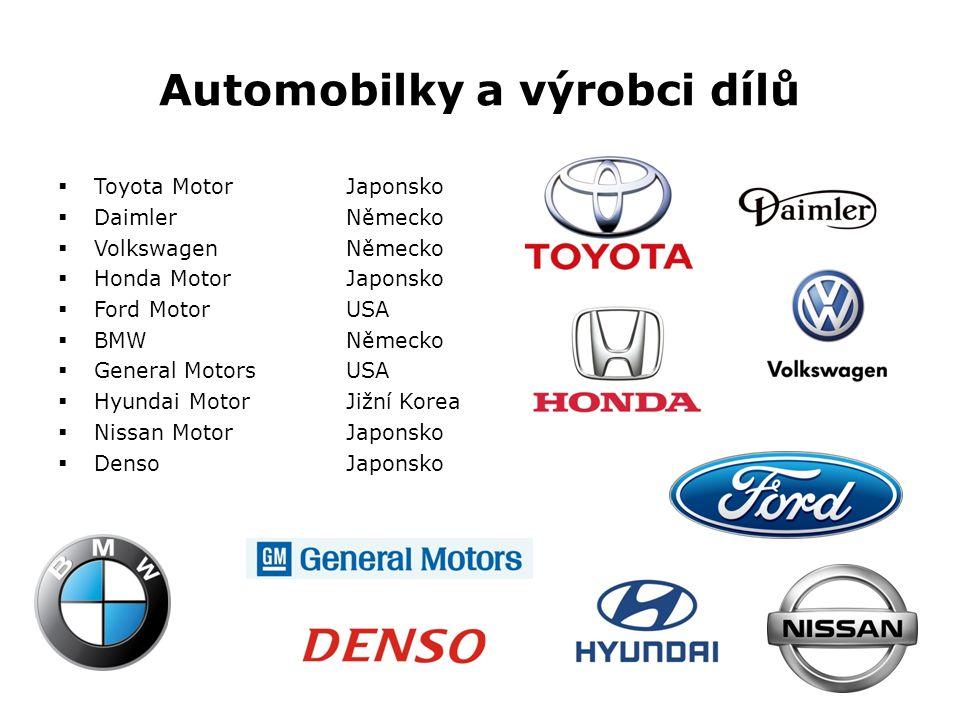 Automobilky a výrobci dílů  Toyota MotorJaponsko  DaimlerNěmecko  VolkswagenNěmecko  Honda MotorJaponsko  Ford MotorUSA  BMWNěmecko  General MotorsUSA  Hyundai MotorJižní Korea  Nissan MotorJaponsko  DensoJaponsko