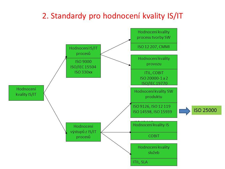 2. Standardy pro hodnocení kvality IS/IT Hodnocení kvality IS/IT Hodnocení IS/IT procesů ISO 9000 ISO/IEC 15504 ISO 330xx Hodnocení výstupů z IS/IT pr