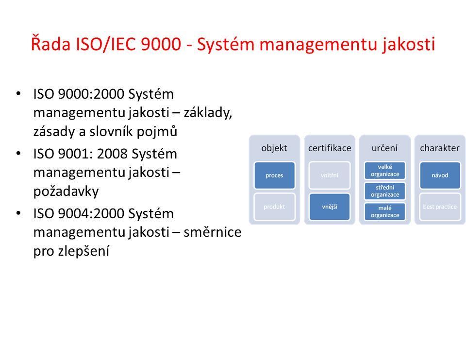 Řada ISO/IEC 9000 - Systém managementu jakost i ISO 9000:2000 Systém managementu jakosti – základy, zásady a slovník pojmů ISO 9001: 2008 Systém managementu jakosti – požadavky ISO 9004:2000 Systém managementu jakosti – směrnice pro zlepšení