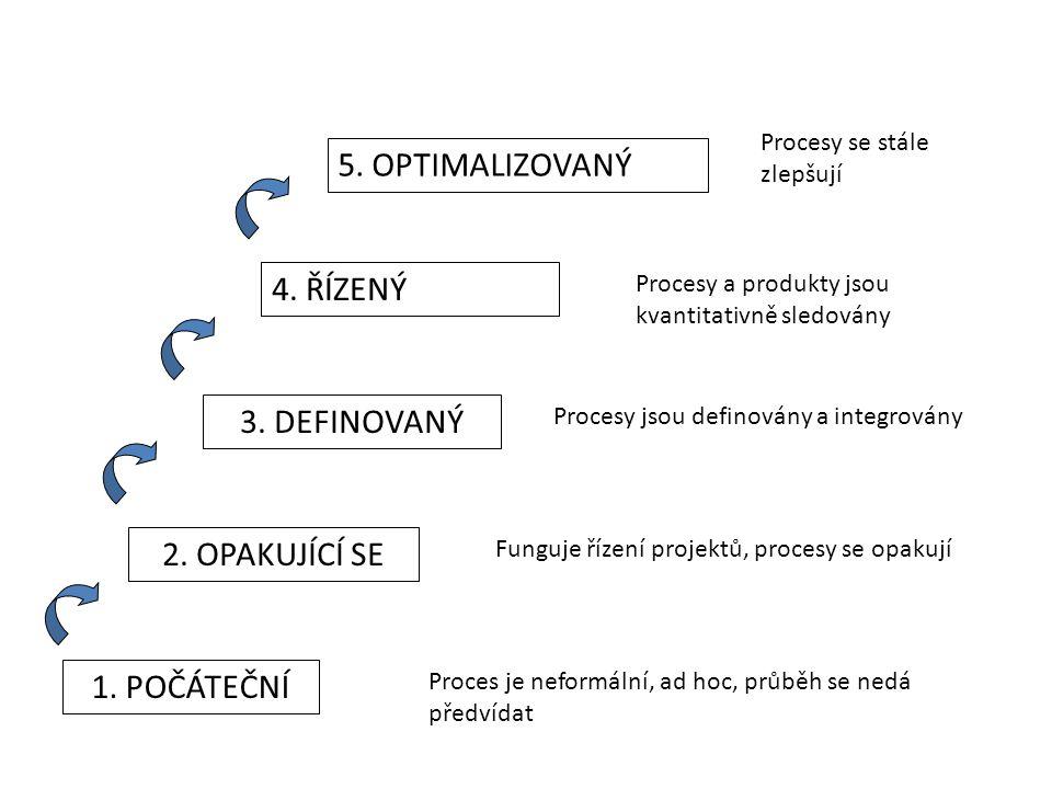 1. POČÁTEČNÍ Proces je neformální, ad hoc, průběh se nedá předvídat 2.