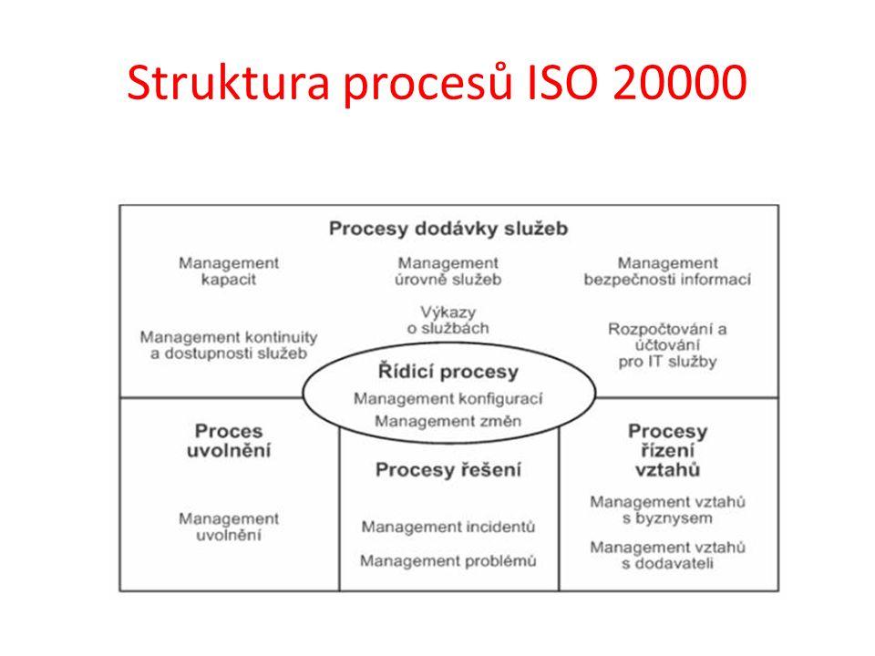 Struktura procesů ISO 20000